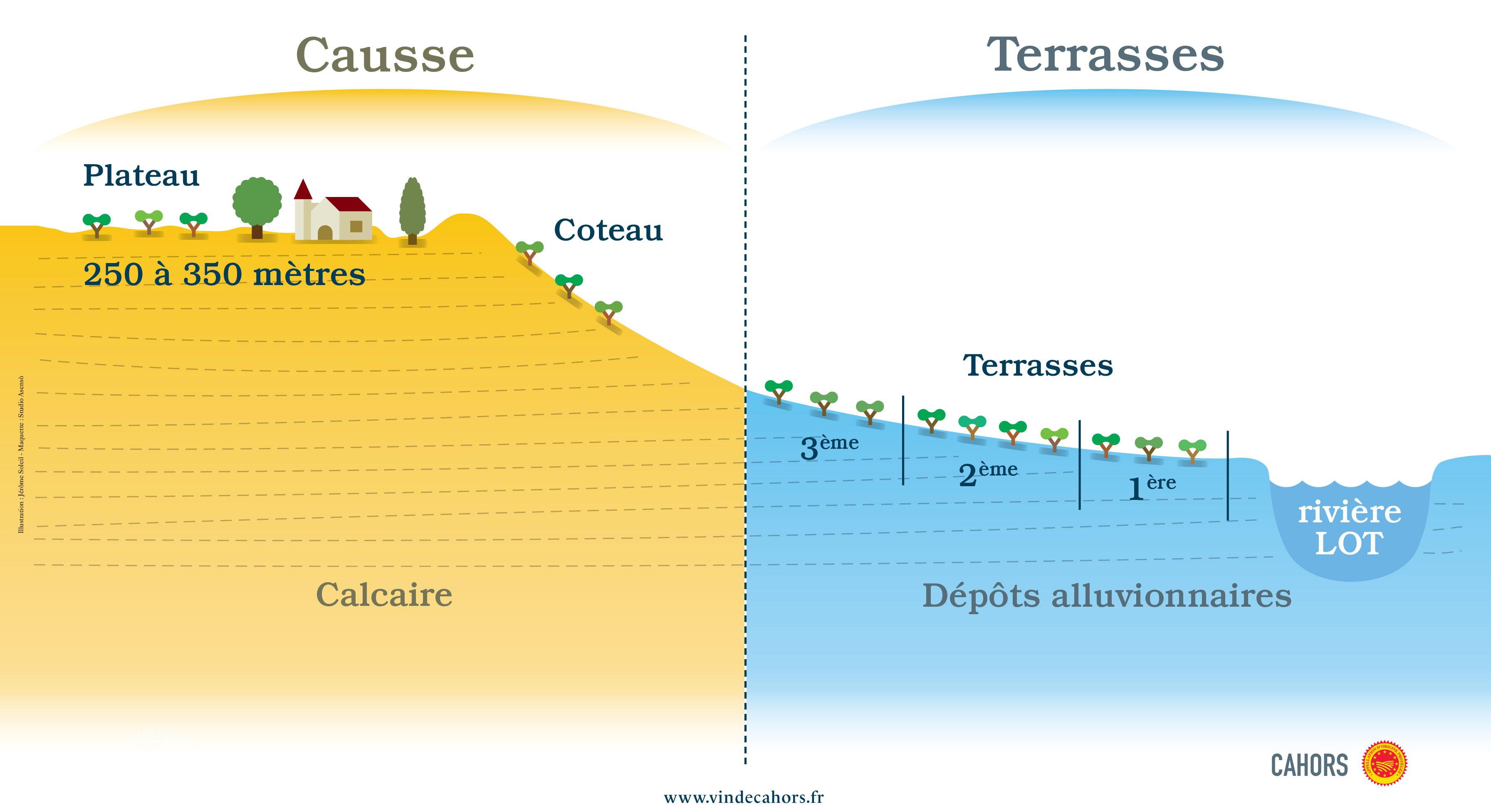 Les terroirs de l'AOP Cahors